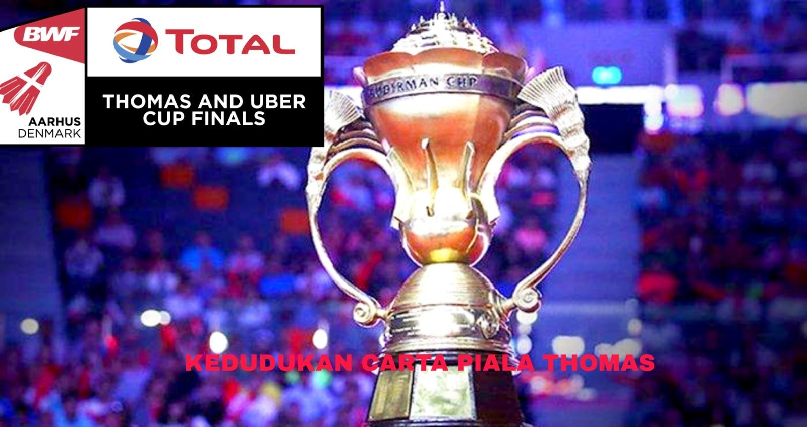 Kedudukan Carta Piala Thomas 2020 Malaysia