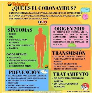 Coronavirus: Síntomas y todo lo que necesitas saber sobre este virus