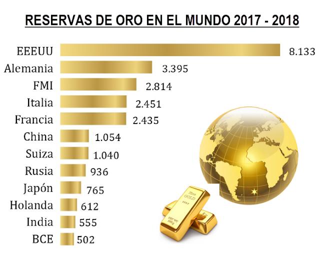 Reserva de Oro en Mundo 2017 - 2018