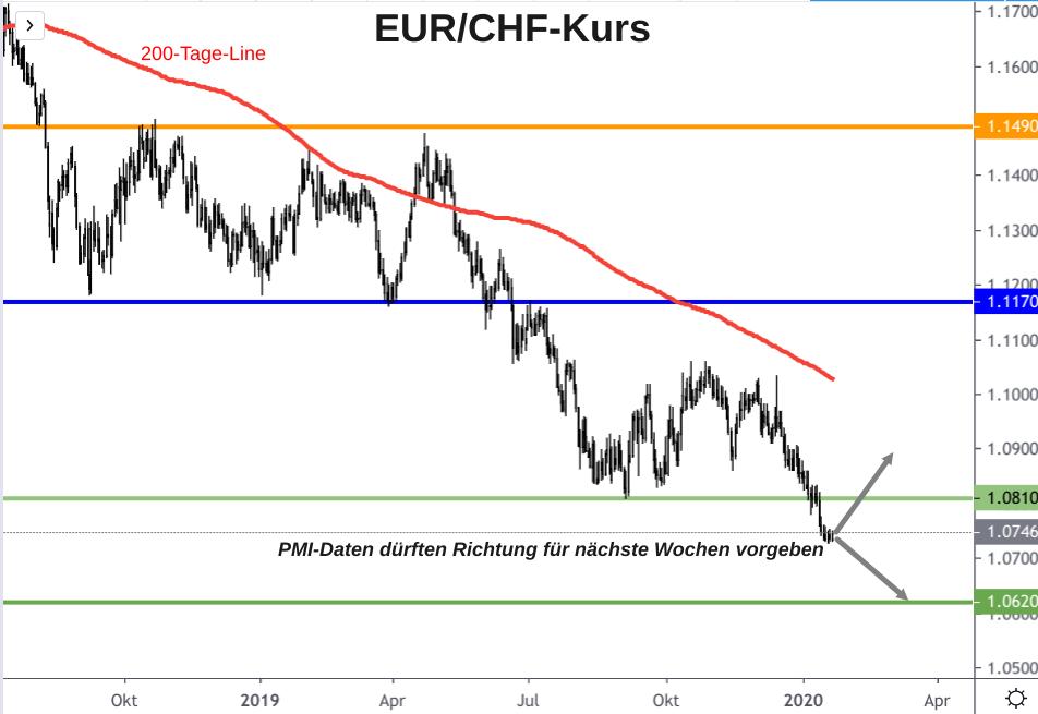 EUR/CHF-Kurs charttechnische Ausgangslage mit Prognosepfeilen bis April 2020