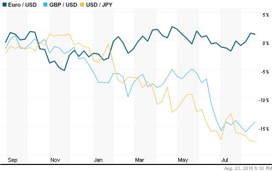 Mercado divisas forex