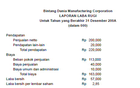 Pengertian Laporan dan Cara Menghitung Beban Pokok Produksi dan Beban Pokok Penualan Perusahaan Manufaktur