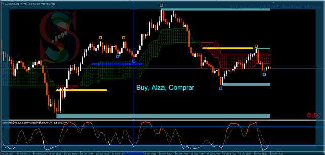 Zona Ganadora, Estrategia de Trading MT4