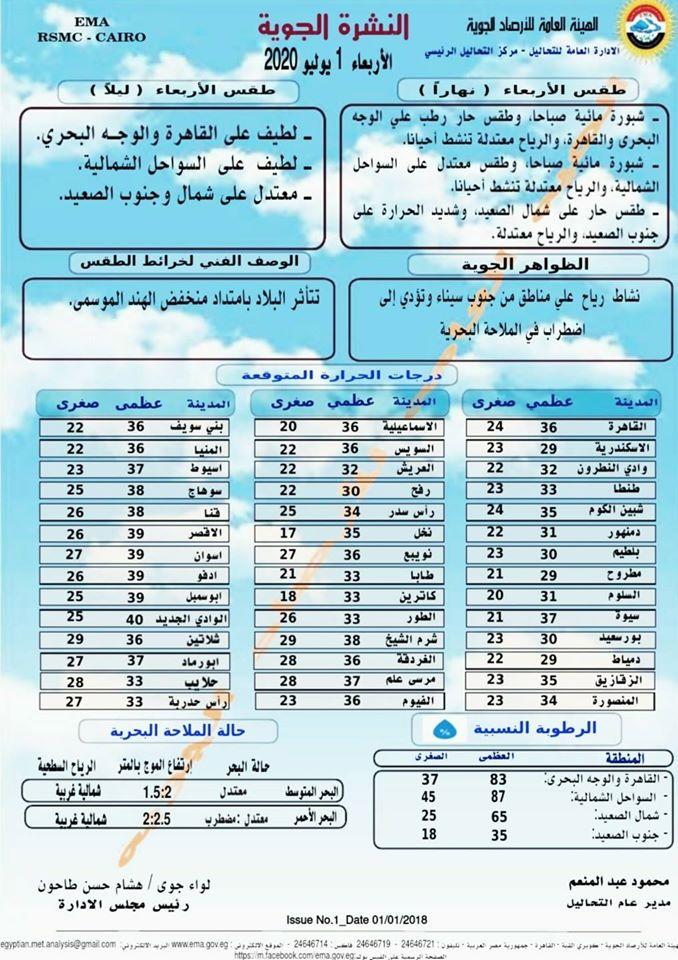 اخبار طقس الاربعاء 1 يوليو 2020 النشرة الجوية فى مصر