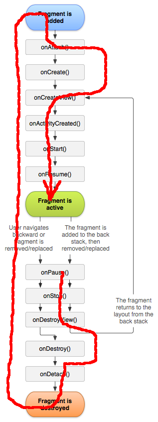 How setRetainInstance(true) affect lifecycle of Fragment | Top