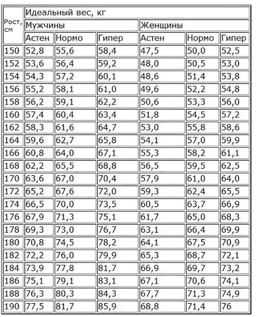 Идеальный вес при росте 164 см