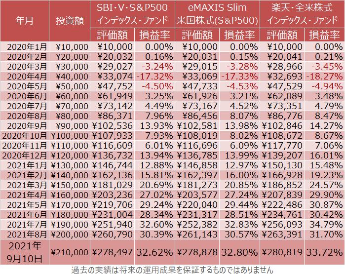 SBI・V・S&P500インデックス・ファンド、eMAXIS Slim 米国株式(S&P500)、楽天・全米株式インデックス・ファンドの積立投資の成績(詳細)