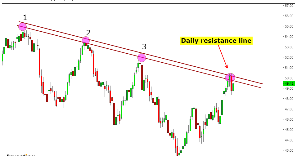 Thumbnail for CRUDE Oil support and resistance lines