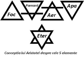 Semnficatie triunghiuri elemente Aristotel