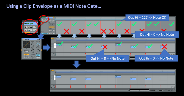 Clip envelope note gating diagram 2