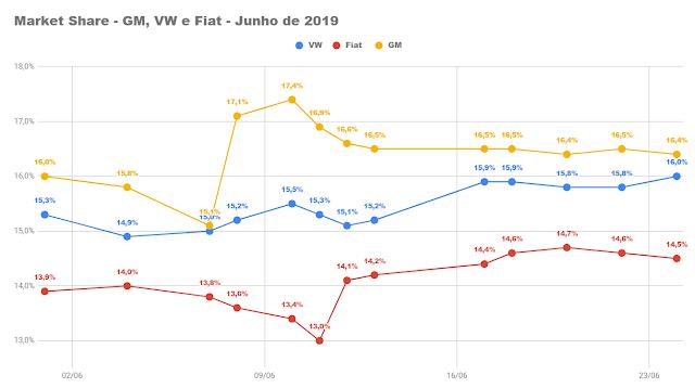 Mercado automotivo brasileiro - market share