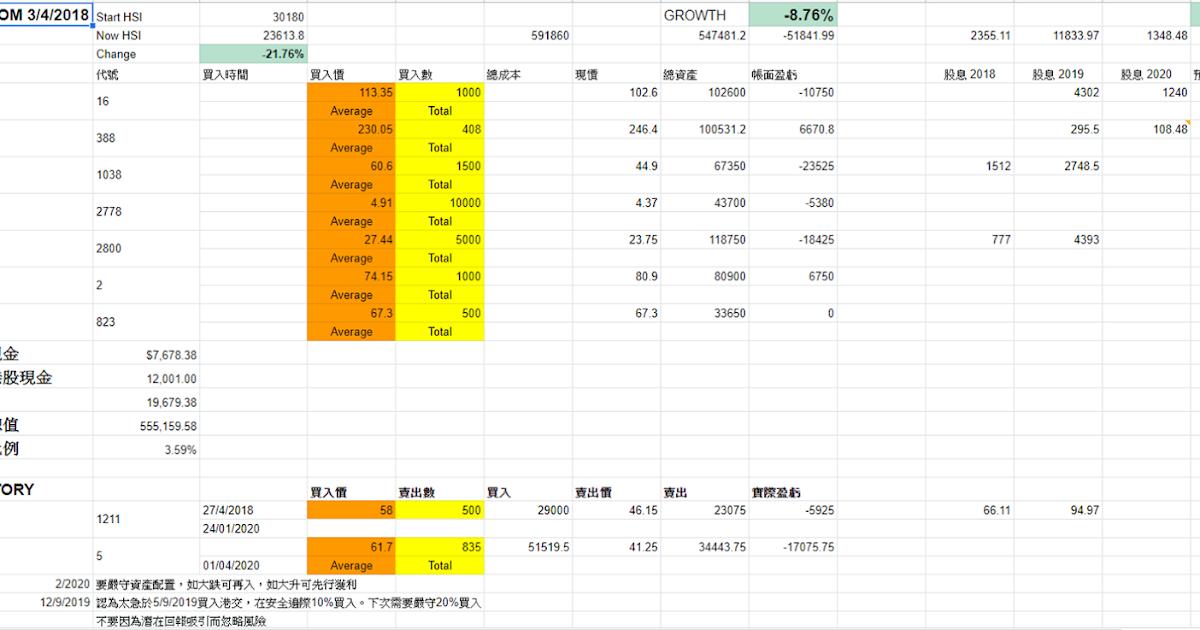 中坑FIRE!!!爬入財務自由之路: 股票成績 (4/2020)