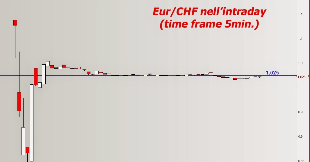currency converter chf to eur