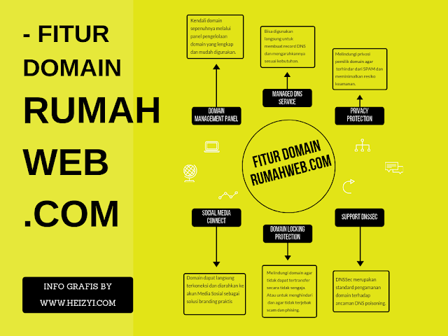 Manfaat Domain Murah Untuk Bisnis