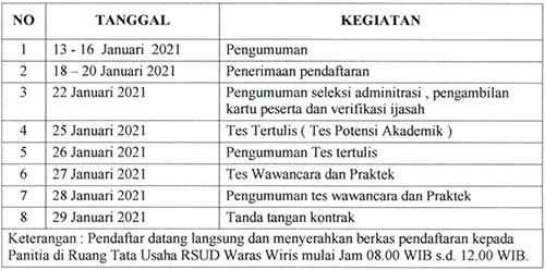 Rekrutmen Pegawai BLUD Non PNS RSUD Waras Wiris Boyolali Jawa Tengah 2021