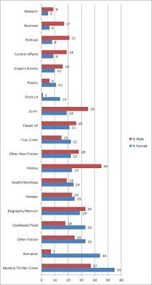 Genre Chart