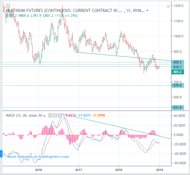 Platinum Futures Price Long Term Forecast (CME NYMEX: PL) - SELL(Short)