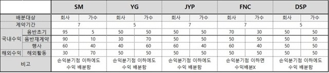 Income divisions of SM, YG, JYP, FNC, DSP