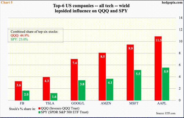Capitalización de mercado de las grandes tecnológicas
