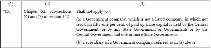 Exemptions To Government Companies - MCA Notification