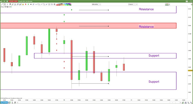 Plan de trade cac40 bilan 30/08/18