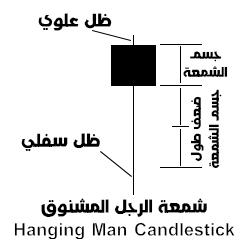 شمعة الرجل المشنوق  Hanging Man Candlestick