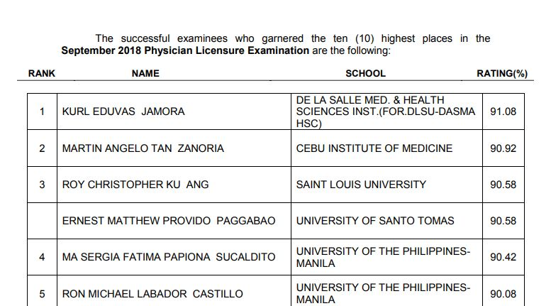 PLE RESULT: September - October 2018 Physician board exam top 10 passers