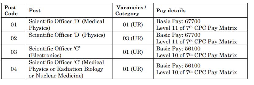 NISER Scientific Officer Vacancy | B.E./B.Tech. (Elec/ Communication ) | 67,700/- PM Salary | Last date 10-06-2021