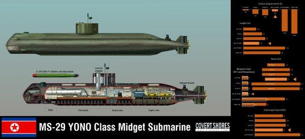 Something is. japanese midget submarine newspaper accounts