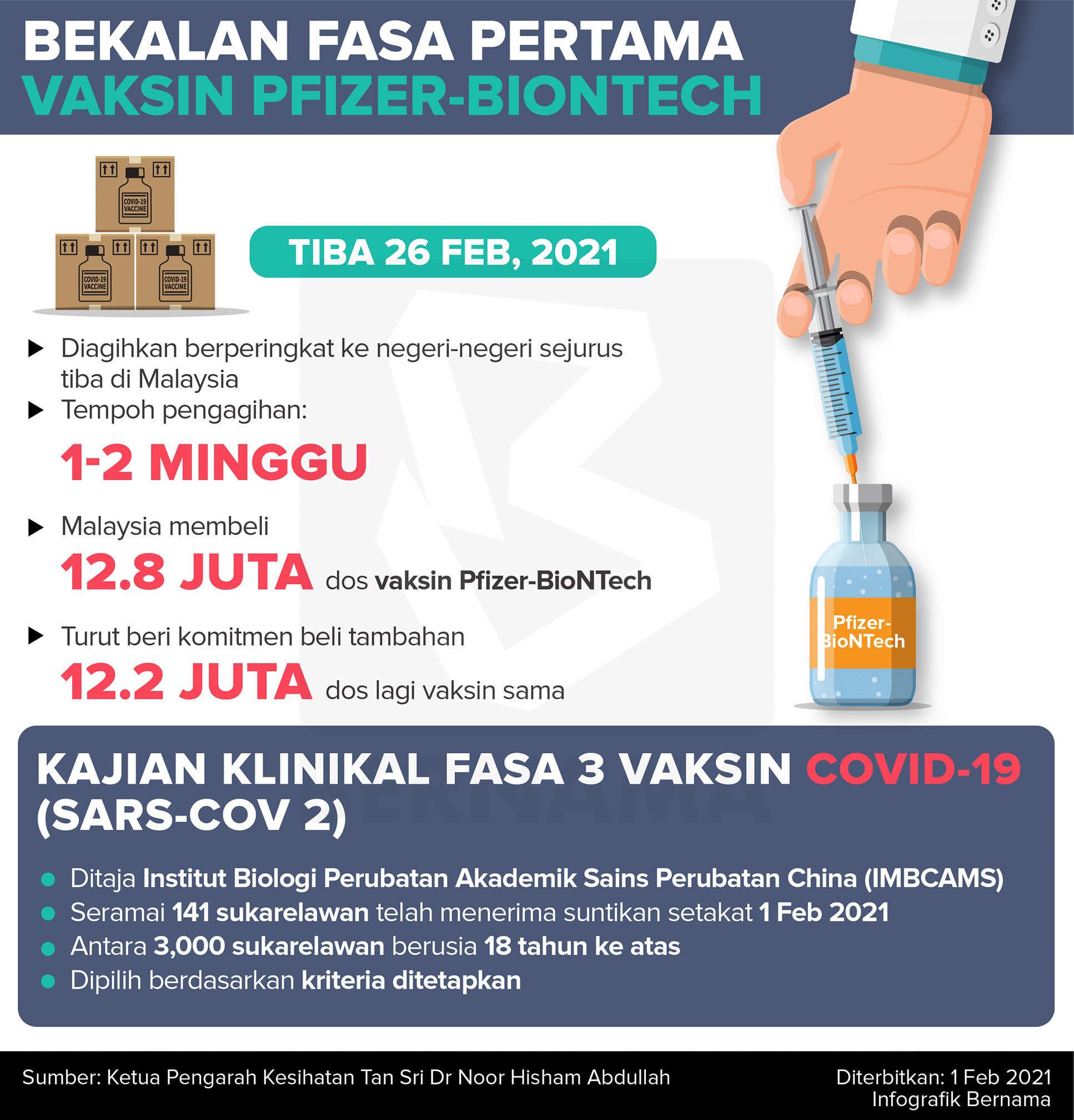 Tiga Fasa Program Imunisasi Vaksin COVID-19 Kebangsaan (Mac 2021 - Februari 2022)