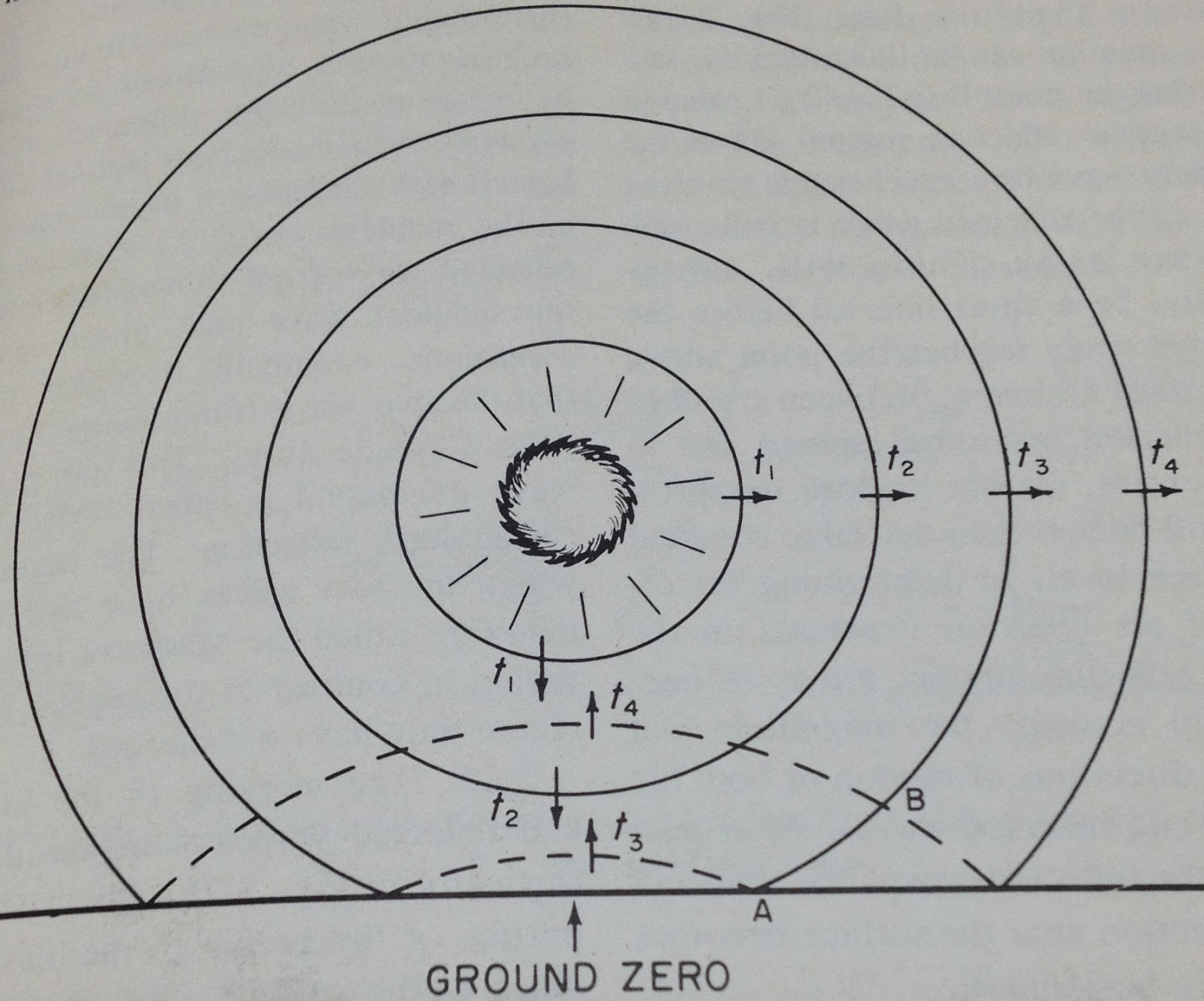 Geophysics John R Leeman Service Entrance Wire Electrical At The Home Depot Caroldoey Fig3 Initial Pressure Wave Solid Lines And Reflected Shock Dashed Image From Effects Of Nuclear Weapons