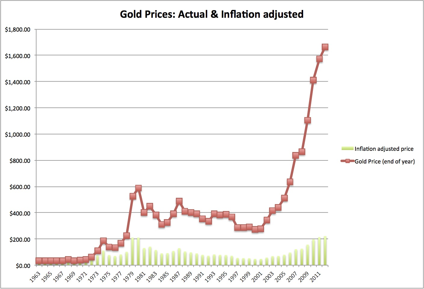 The Golden Rule? Thoughts on gold as an investment