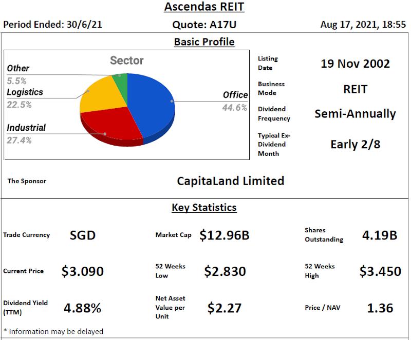 Ascendas REIT Review @ 18 August 2021
