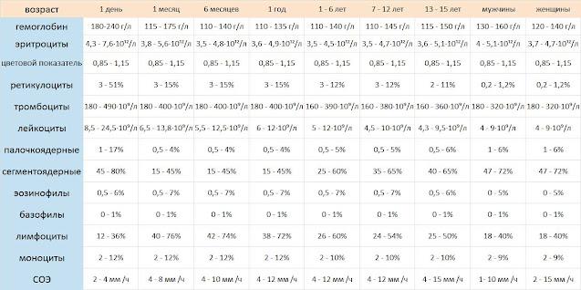 таблица нормальных показателей общего анализа крови
