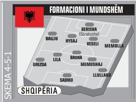 Albania formation map in Italy-Albania match