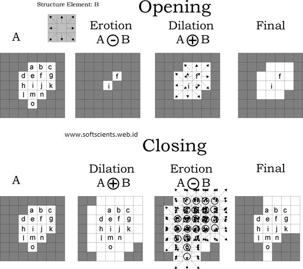 Buku Pengolahan Citra Digital dengan Matlab - Operasi morfologi Citra