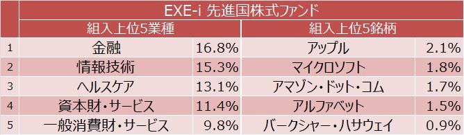 EXE-i 先進国株式ファンド 組入上位5業種と組入上位5銘柄