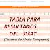 TABLA PARA RESULTADOS DE SISAT