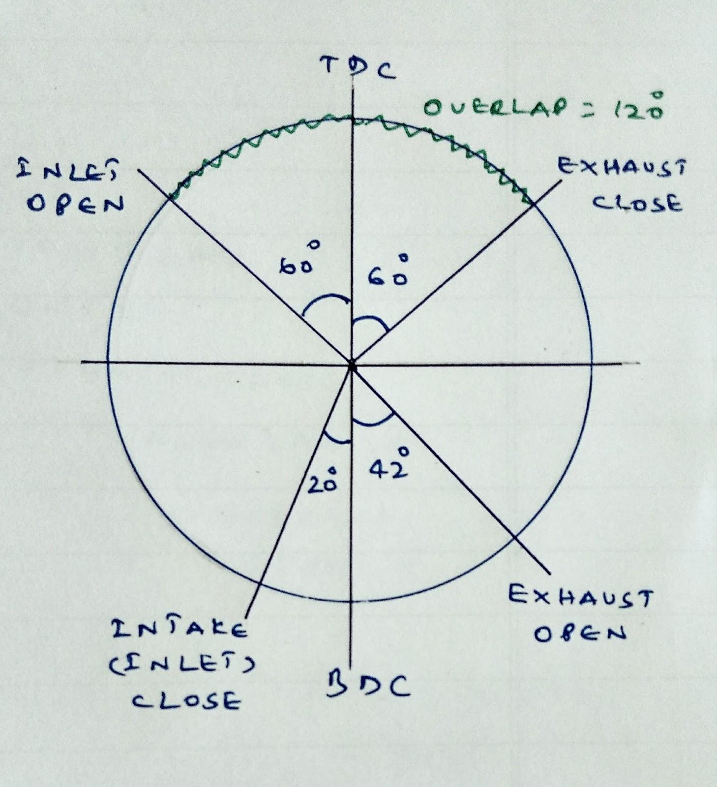 Valve Timing Diagram For 4 Stroke Diesel Engine 97 F150 Wiring Camshaft Chain