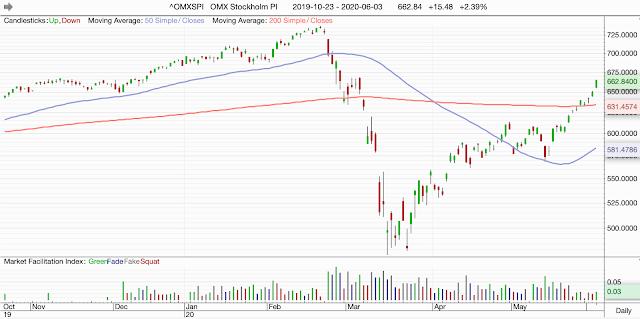 Kraftiga börsuppgångar - Stockholmsbörsen snart på plus i år