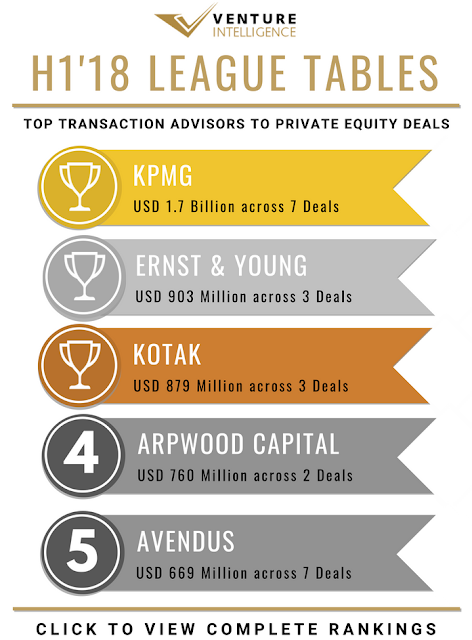 KPMG Tops League Table for Financial Advisor to Private Equity