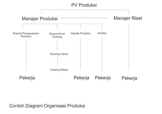 contoh bagan organisasi produksi