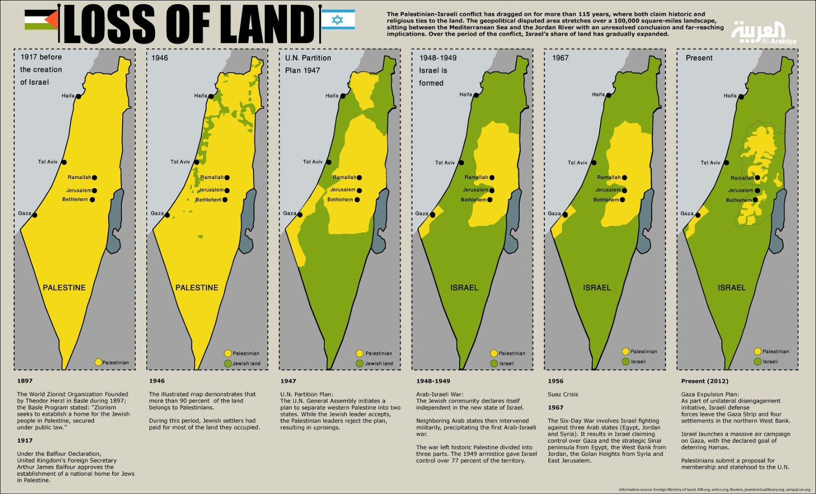 Palestine then and now