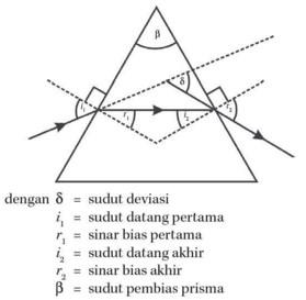 Indeks bias prisma