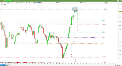 Evaluatio Plan de Trade CAC40 pour Lundi [08/01/18]