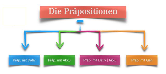 حروف الجر في اللغة الالمانية  Die Präpositionen