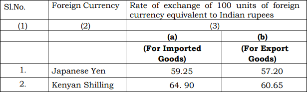 Customs Exchange Rate of India