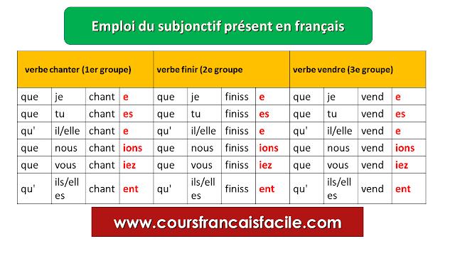 Emploi du subjonctif présent en français