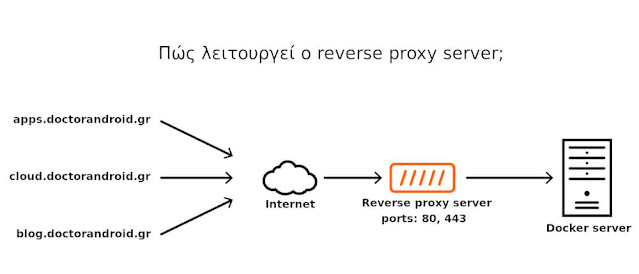 How does reverse proxy work?