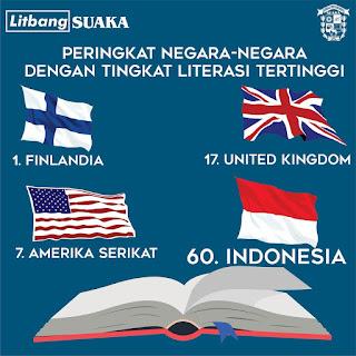 Indonesia menempati ranking 60 dari 61 negara dalam hal literasi dan membaca